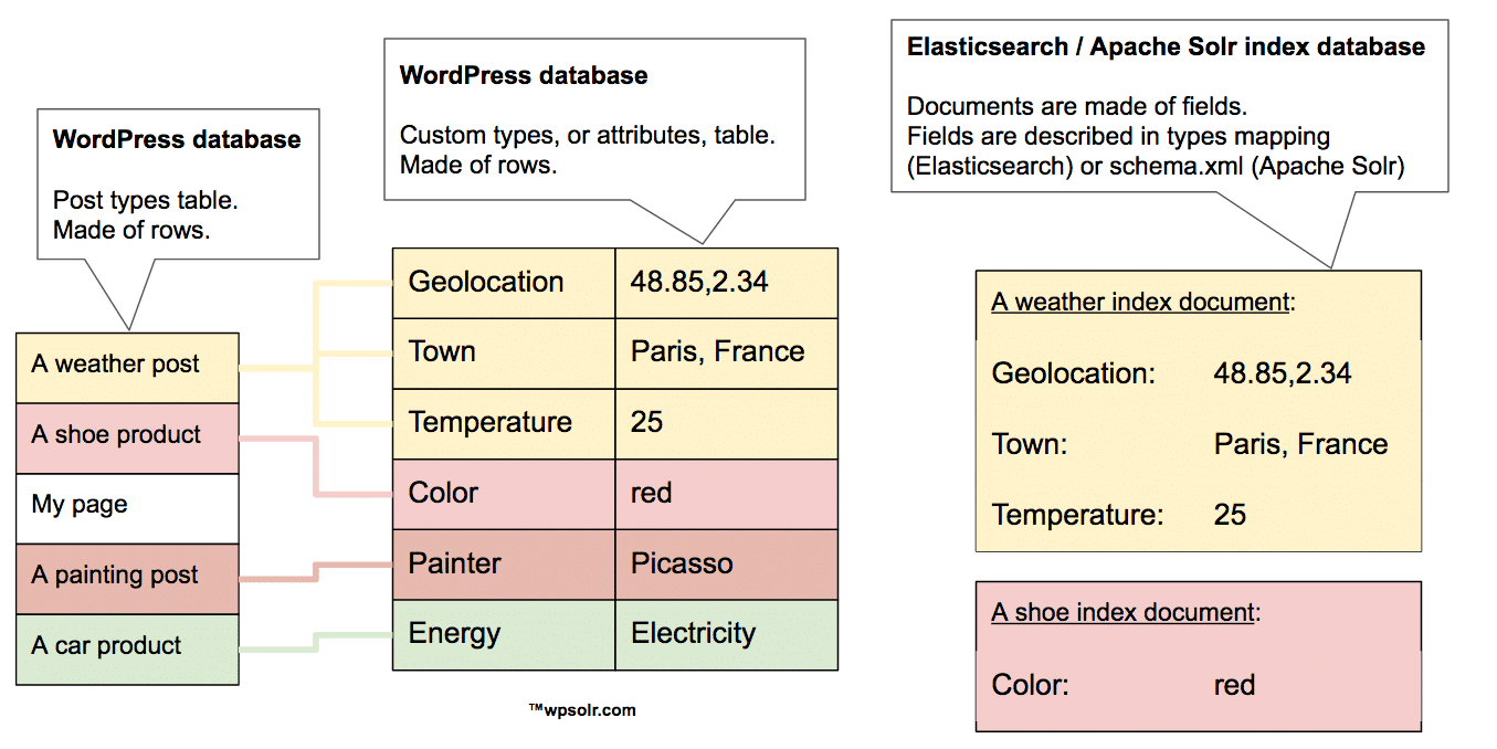 Image psolr-solr-index-database-mapping.png of What is an Elasticsearch / Apache Solr index ? For dummies