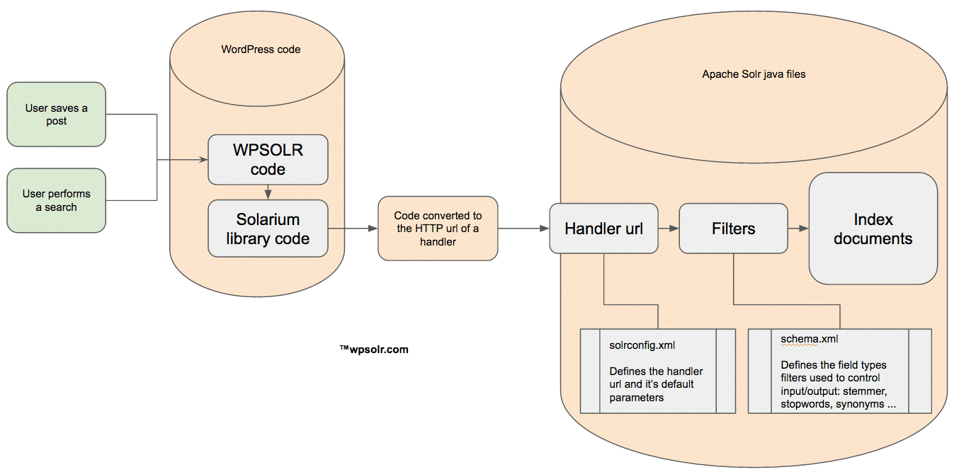 wpsolr and apache solr handlers