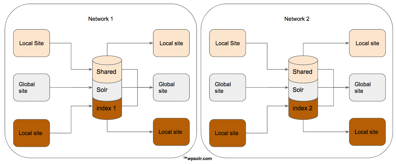 Solr can search in several networks of sites, by sharing different indexes