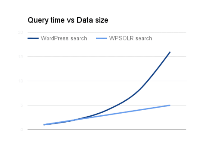 Search response time of WordPress vs WPSOLR when the database size increases.