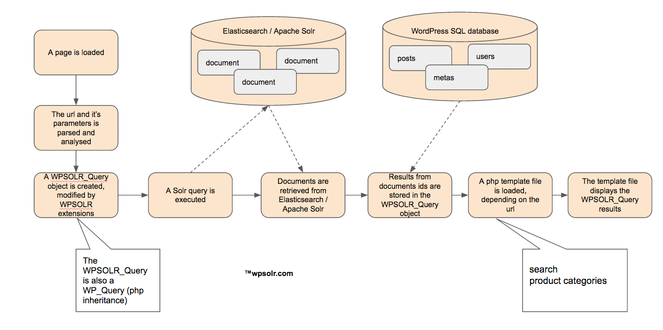 Standard (non-Ajax) Elasticsearch / Solr search workflow.