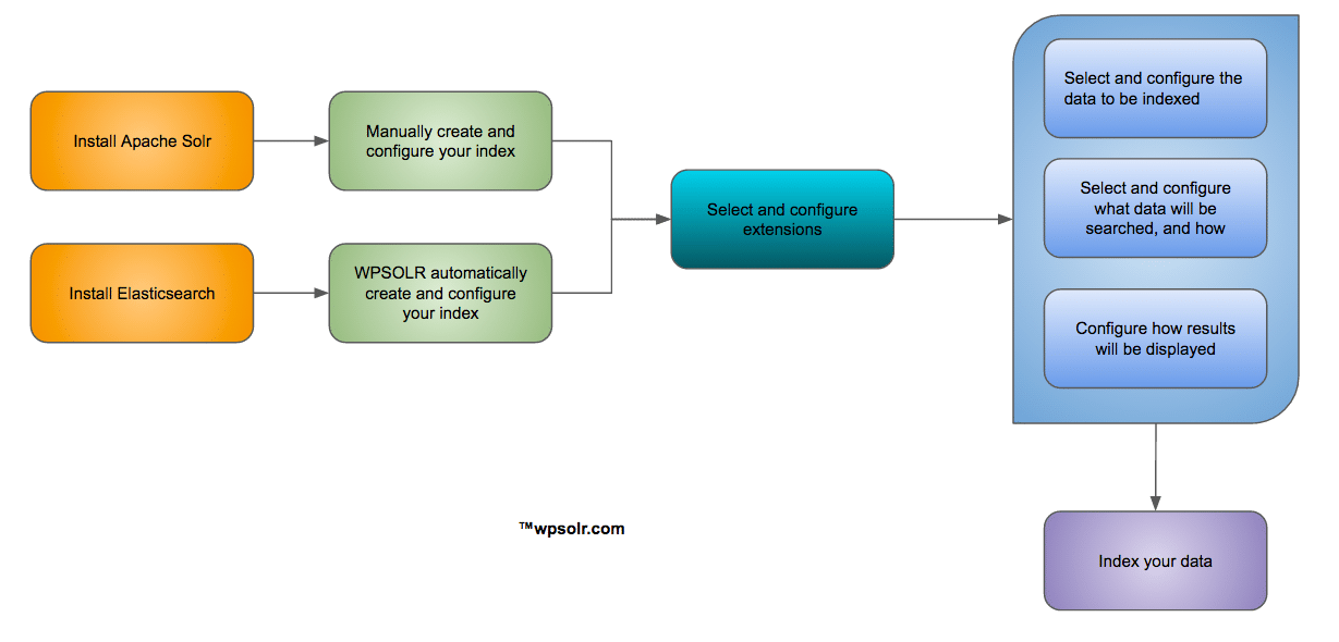 wpsolr configuration schematic