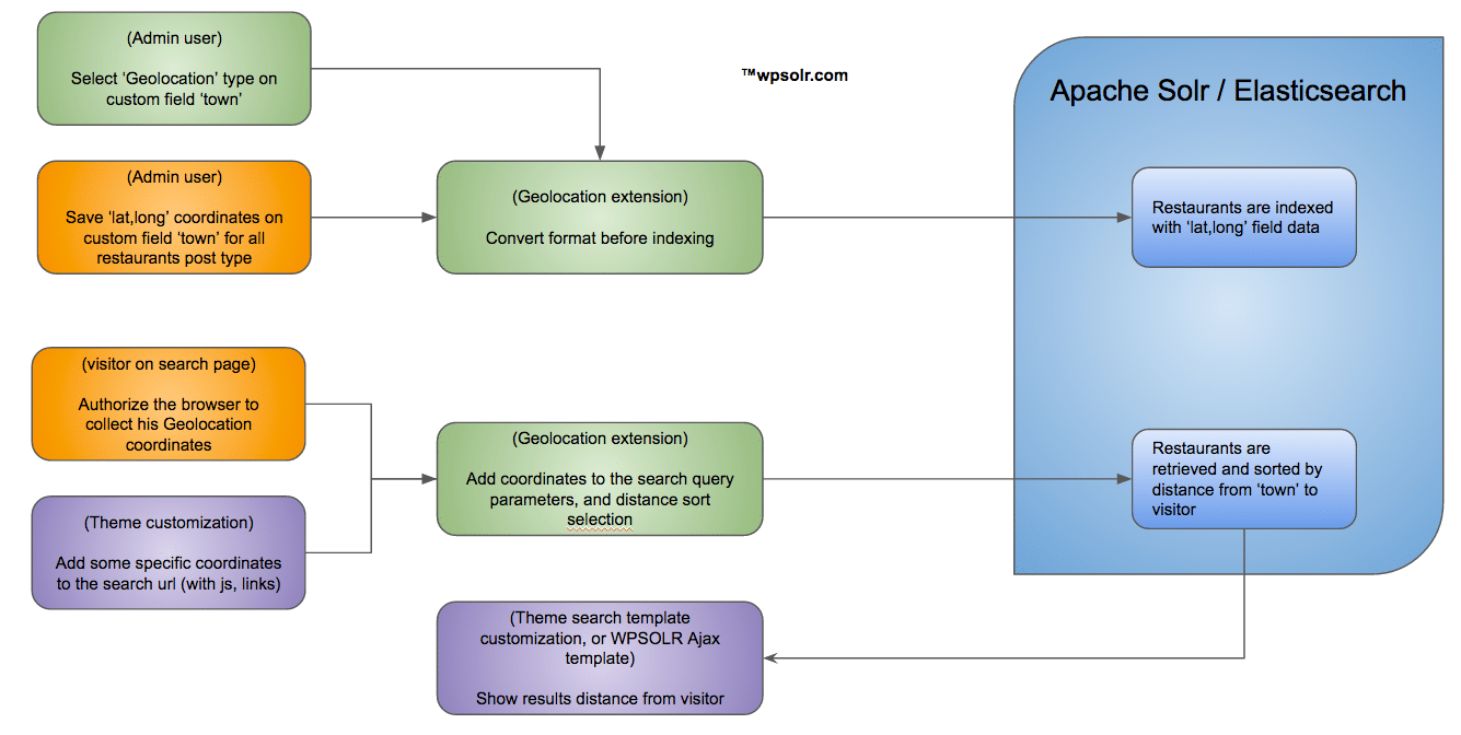 Geolocation add-on documentation with WPSOLR