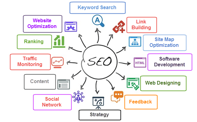 Image result for features of SEO