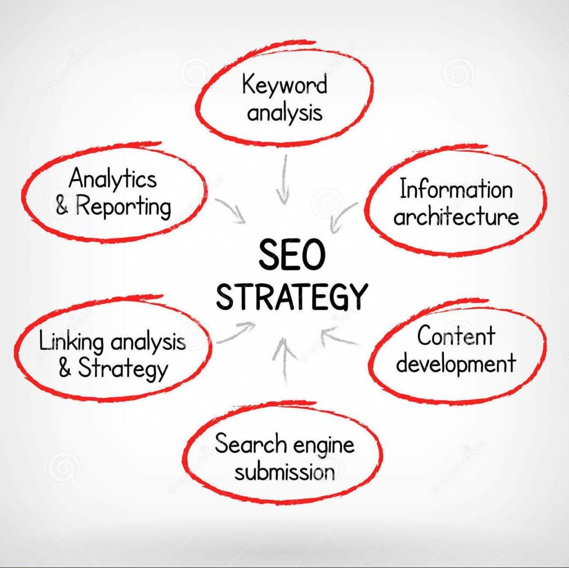 Image result for on site Optimization SEO Strategies