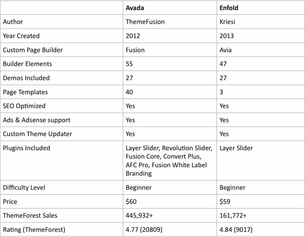 Image Avada-vs-Enfold-Tab.jpeg of Avada vs Enfold