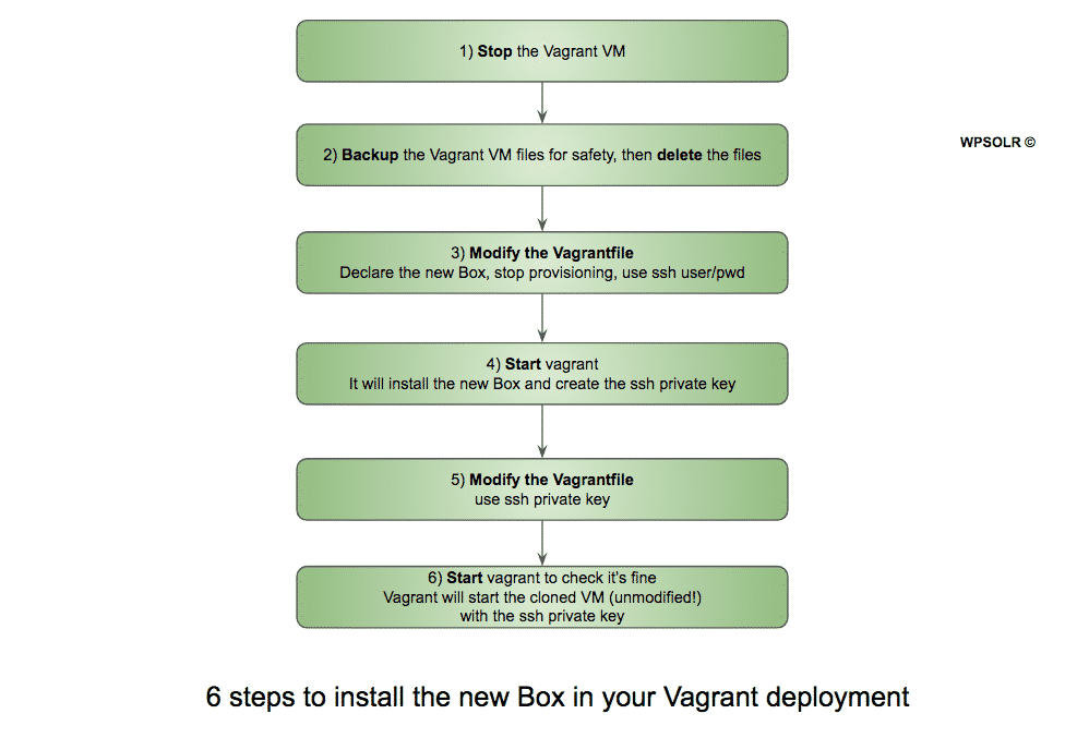 Image word-image-8.png of How to replace a VMWare Fusion Pro VM in a Vagrant deployment?