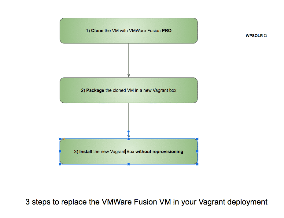 Image word-image.png of How to replace a VMWare Fusion Pro VM in a Vagrant deployment?